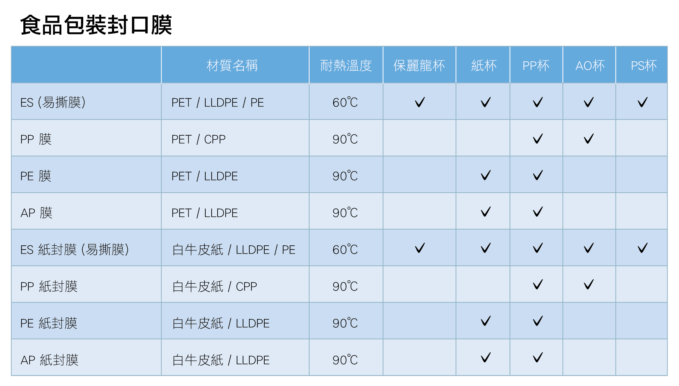 proimages/product/20200106-杯膜材質適用杯種.jpg